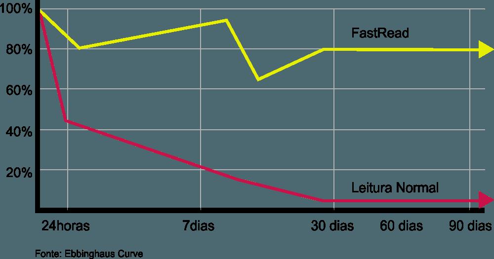 acelerador do ingles funciona